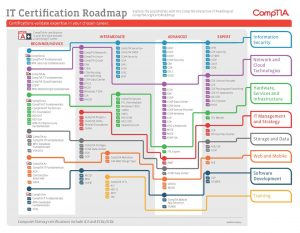 IT-Certification-Roadmap960